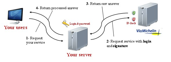 Workflow in server access mode